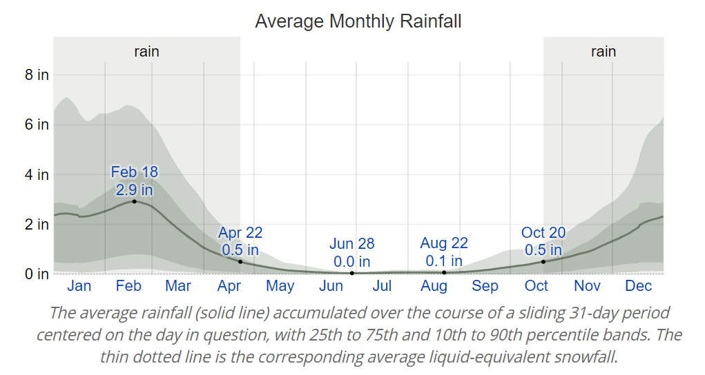 A chart of Claremon'ts Average Monthly Rainfall. High of 2.9 inches in February and a low of 0 in June.