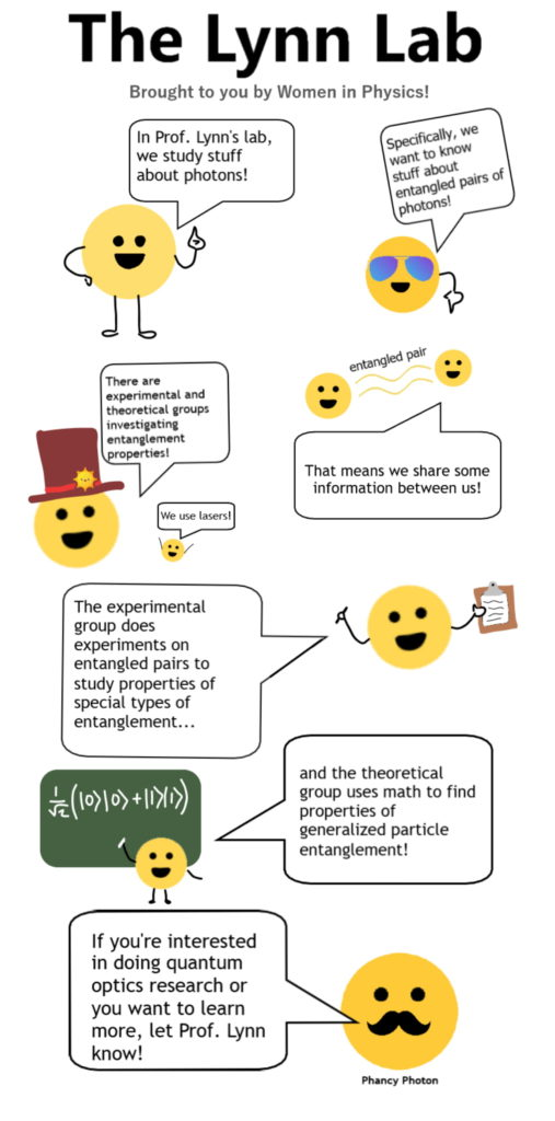 Comic on Lynn Lab's quantum optics research. The lab studies entangled pairs of photons, which share information with one another. They perform experiments (using lasers!) to study properties of different types of entanglement, and uses math to find properties of generalized particle entanglement.
