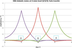 Plots of donor (D), bridge (B), and acceptor (A) diabatic wavefunctions for a three state delta function model. Note the extended tails and density at centers where each state is not primarily localized.