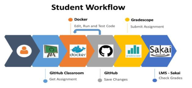 CS70 Student Workflow