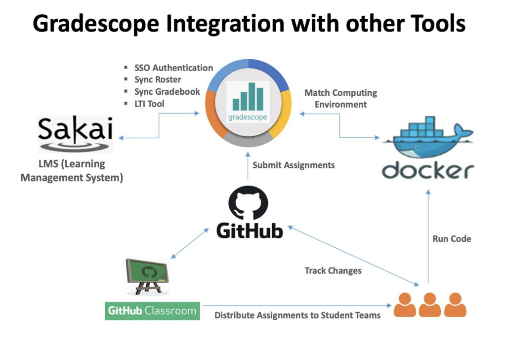 Gradescope Integration with other tools