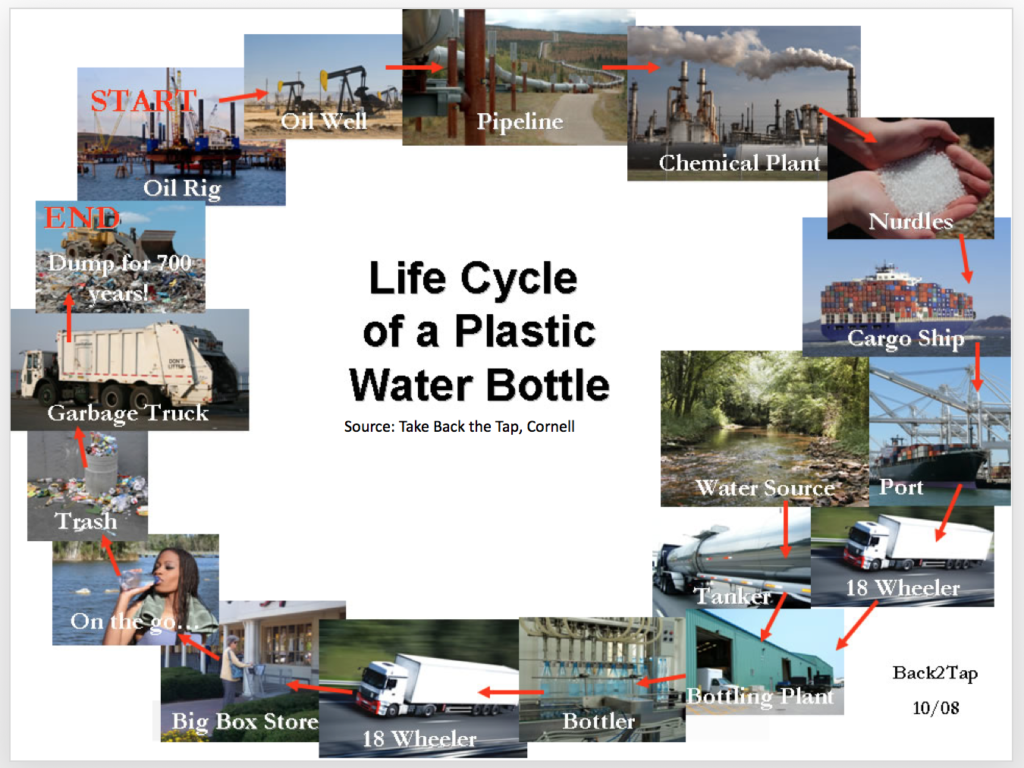 Life Cycle of a Plastic Water Bottle.