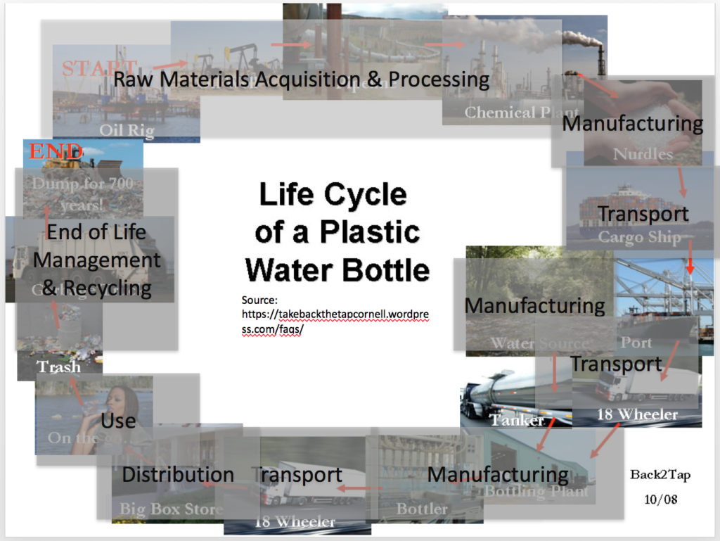 life cycle water bottle divided into LCA areas