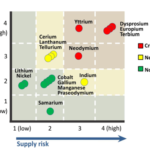 Figure 1: Short-term criticality assessment of several minerals relevant for the energy-sector using the NAS methodology (Source: DOE 2011 Critical Materials Strategy, page 4).