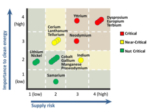 Figure 1: Short-term (left panel) criticality assessment of several minerals relevant for the energy-sector using the NAS methodology (Source: DOE 2011 Critical Materials Strategy, page 4).