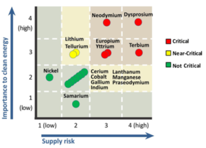 Figure 2: Medium-term criticality assessment of several minerals relevant for the energy-sector using the NAS methodology (Source: DOE 2011 Critical Materials Strategy, page 4).