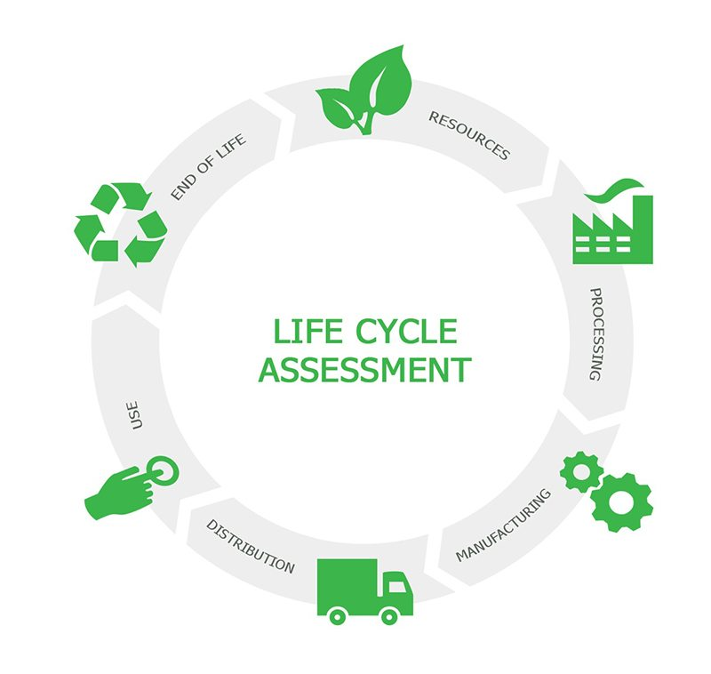 Life Cycle Assessment graphic