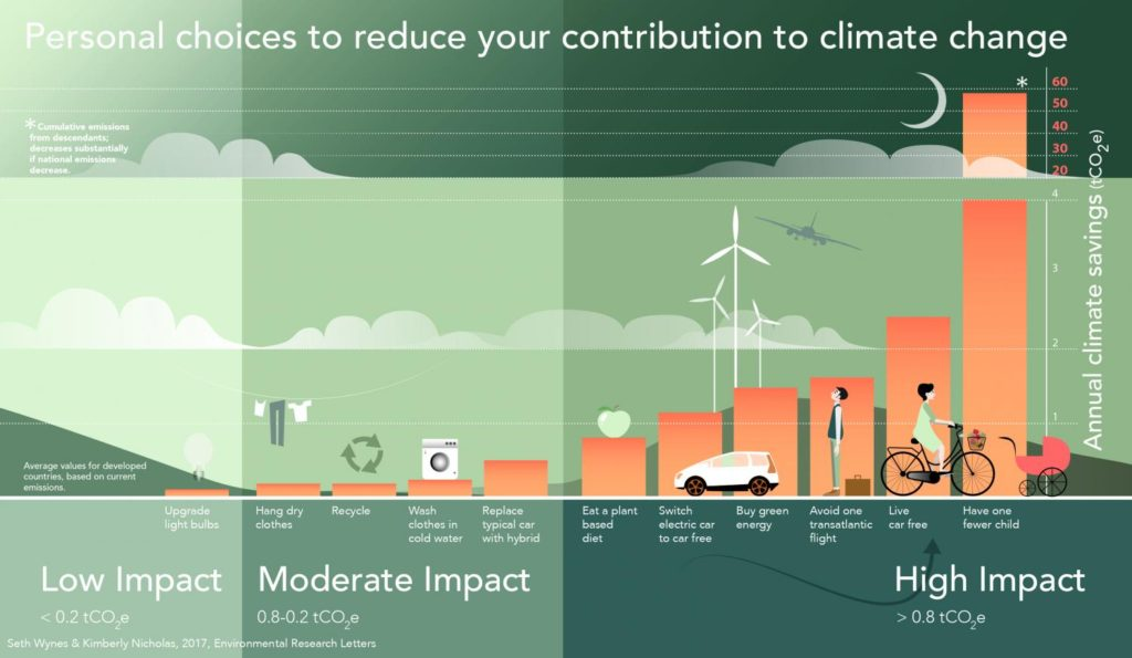 Graphic on personal choices to reduce one's contribution to climate change