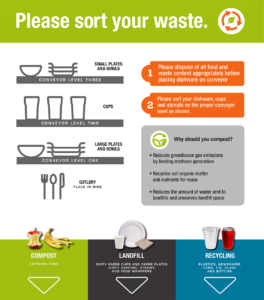 Compost waste sorting signs