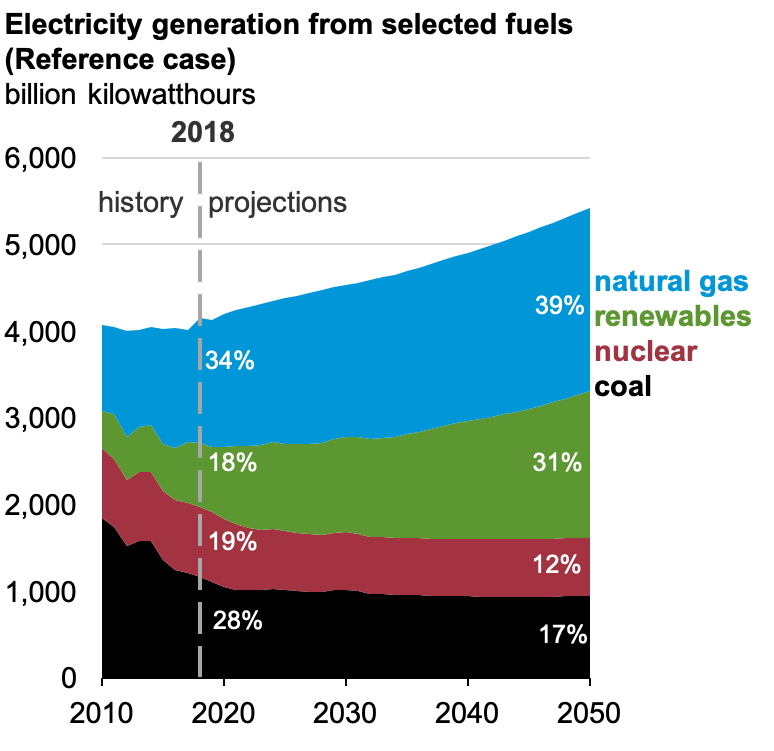 Electricity generation trajectory graph