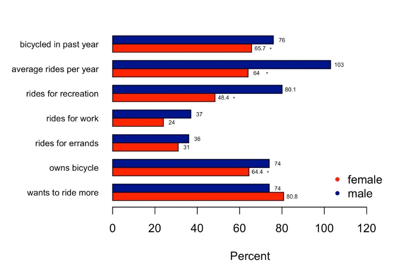 A chart showing Comparison of bicycling rates between women and men.
