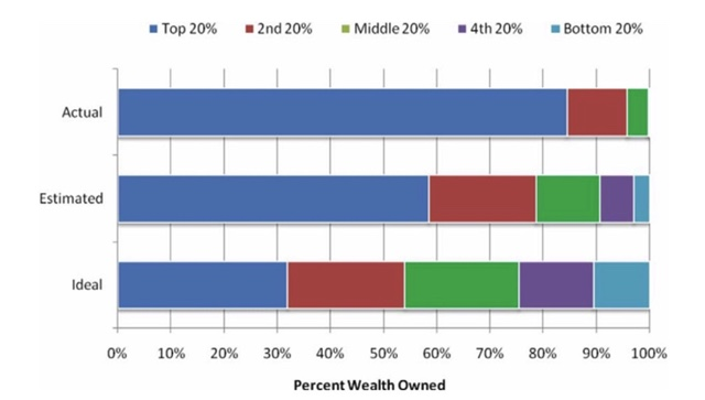 Chart showing Percent Wealth Owned - Anup Gampa